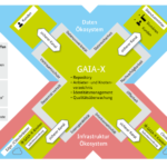 GAIA-X architecture picture